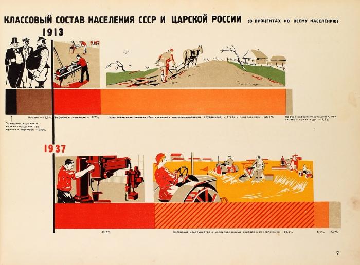 [Альбом] Социализм вСССР победил/ Всесоюзный институт изобразительной статистики ЦУНХУ при Госплане СССР.М., 1939.