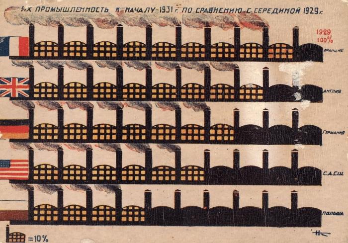 Почтовая карточка серии «Догнать иперегнать...»: «Ихпромышленность кначалу 1931г.посравнению ссерединой 1929г.». Л.: Изогиз, [1931].